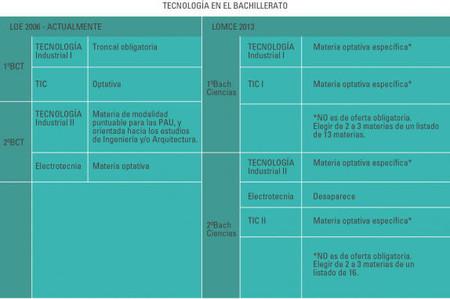 Presencia de la educación Tecnológica en el Bachillerato