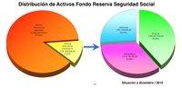 Fondo de Reserva de la Seguridad Social, el engaño contable con la deuda pública española