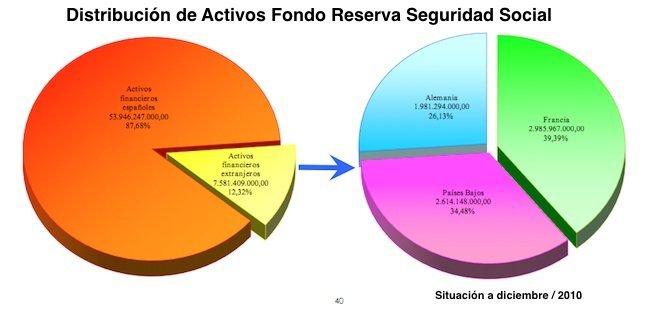 activos-fondo-reserva-seguridad-social.jpg