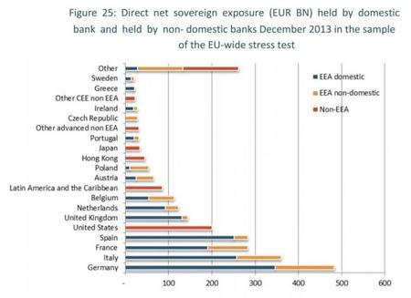 EBA: exposición soberana de los bancos