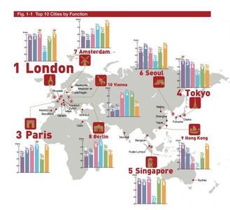 El Global Power City Index 2014 destaca las ciudades más atractivas