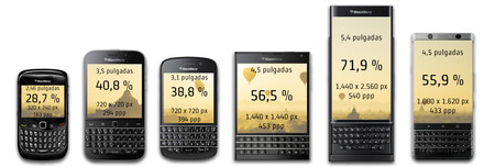 Comparativa Blackberry