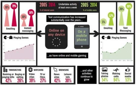 Ofcom Media Use And Attitudes Report 2015 Tablet Use Ii Copiar 2