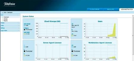 Disco duro virtual en red de Telefónica, los datos de empresa cifrados y en la nube