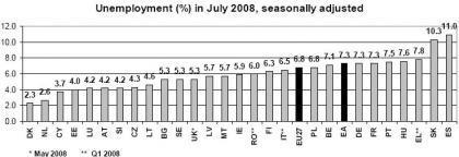 España, medalla de oro en desempleo