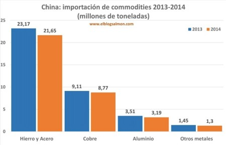 China Commodities