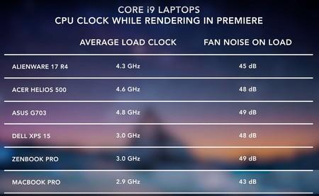 Gráfica creada por Dave Lee de la velocidad media que CPU que consigue una serie de portátiles en un render de Premiere y el ruido en dB que da su ventilador.