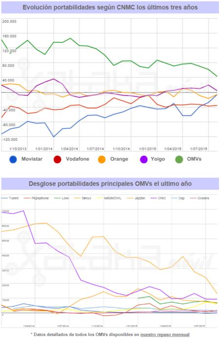 Evolución portabilidades CNMC Agosto 2015