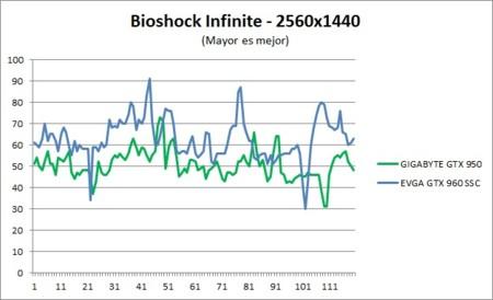 Benchmark Bioshock 2k