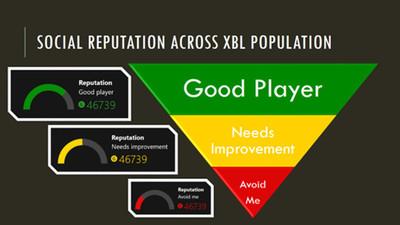 Microsoft explica cómo funciona el sistema de reputación de Xbox One