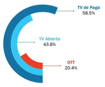Consumo Plataformas Contenido Audiovisual
