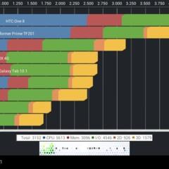 Foto 3 de 6 de la galería 3q-qoo-rc0718-benchmarks en Xataka Android