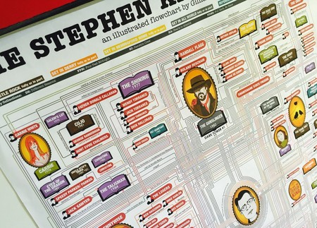 Te contamos cómo en el universo de Stephen King está todo entrelazado