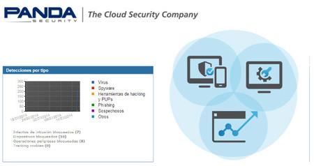Panda Cloud Fusion, gestión y soporte de dispositivos para la empresa desde la nube