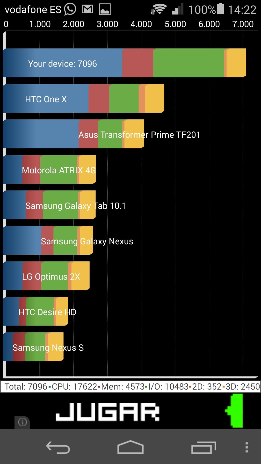 Foto de Benchmarks Huawei Ascend P7 (13/14)