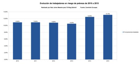 Evolucion de trabajadores en riesgo de pobreza de 2010 a 2015