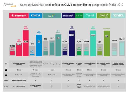 Comparativa Tarifas De Solo Fibra En Omvs Independientes Con Precio Definitivo 2019