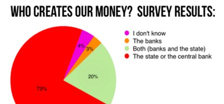 Encuesta confirma que la gente no sabe quien crea el dinero