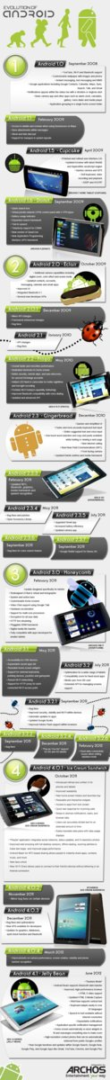 Evolución de Android según Archos