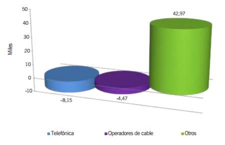 Los operadores alternativos de xDSL siguen dominando las ganancias de clientes, el FTTH de Movistar continua fuerte
