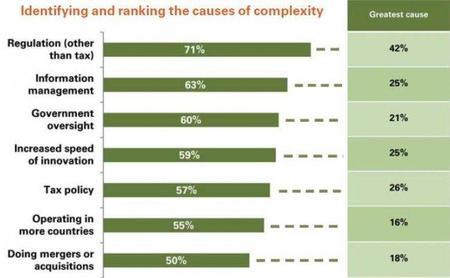 Haciendo frente a la creciente complejidad empresarial