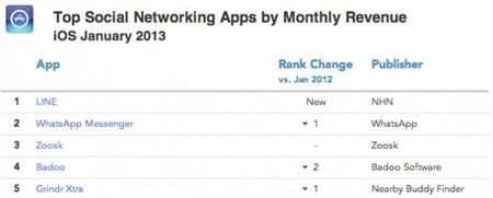 Apps mensajeria ios