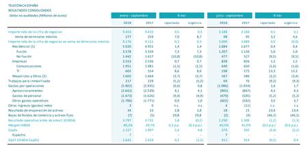 Resultados Financieros Telefonica Tercer Trimestre 2018