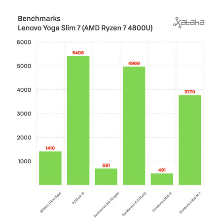 Lenovo Yoga Slim 7 Benchmarks
