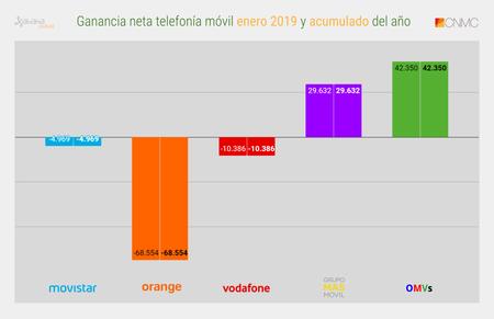 Ganancia Neta Telefonia Movil Enero 2019 Y Acumulado Del Ano
