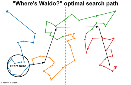 Waldo Ga Optimal Search Path