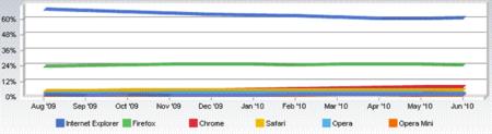 Internet Explorer recupera usuarios después de 10 meses