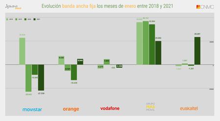 Evolucion Banda Ancha Fija Los Meses De Enero Entre 2018 Y 2021