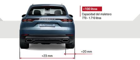 Porsche Cayenne 2018 Dimensiones