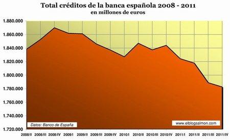 Total créditos banca española