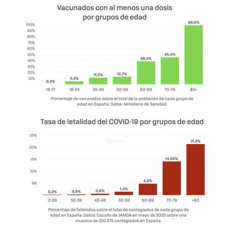 Vacunados Y Letalidad Por Edad 001