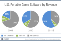 Android y iOS le están quitando mercado a la PSP y Nintendo DS