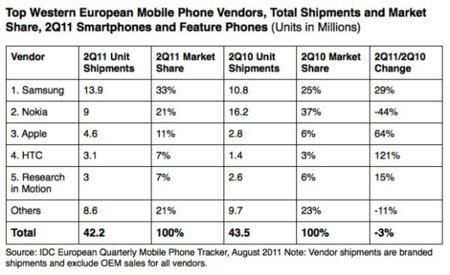 """Los Smartphones pasan en ventas en Europa a los """"teléfonos normales"""", según IDC"""