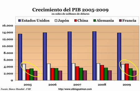 China supera a Japón y es la segunda economía del planeta