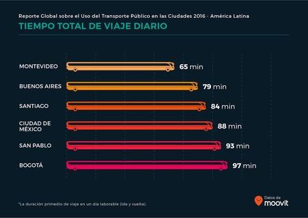 Un estudio de Moovit indica que los bogotanos gastan 97 minutos diarios viajando en transporte público