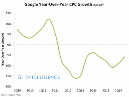 q214googleyear-over-yearcpcgrowth