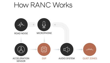 Hyundai RANC: sistema de control activo de ruido