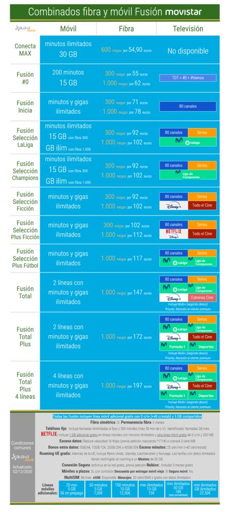 Nuevos Combinados De Fibra Y Movil De Movistar Fusion En Diciembre De 2020
