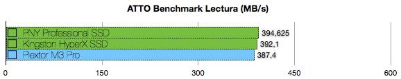 Plextor M3 Pro 256M3P benchmarks