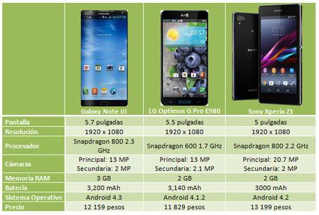Celulares Android compatibles con 4G LTE disponibles en México