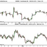 Ideas de Trading: Escoger el gráfico temporal adecuado