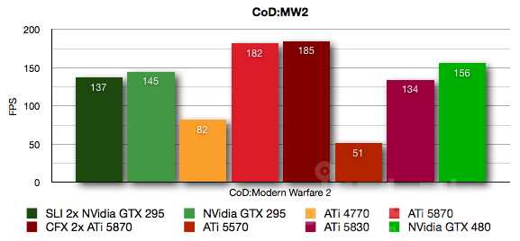 Foto de NVidia GTX 480, análisis (31/36)