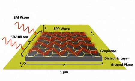 grafeno nanoantenas