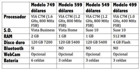 tabla comparativa ultraportatil hp.jpg