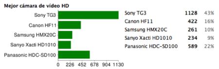 Mejor cámara de vídeo HD del 2008: Sony TG3