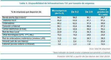 Nuevo informe del ONTSI del uso de las TIC en las empresas españolas
